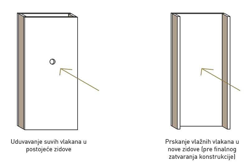 Prikaz izolacije zidova celulozom